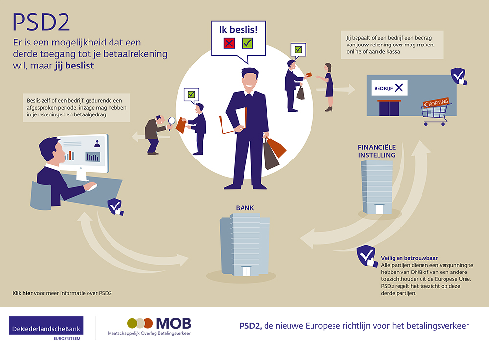 PSD2 wetgeving DNB infographic
