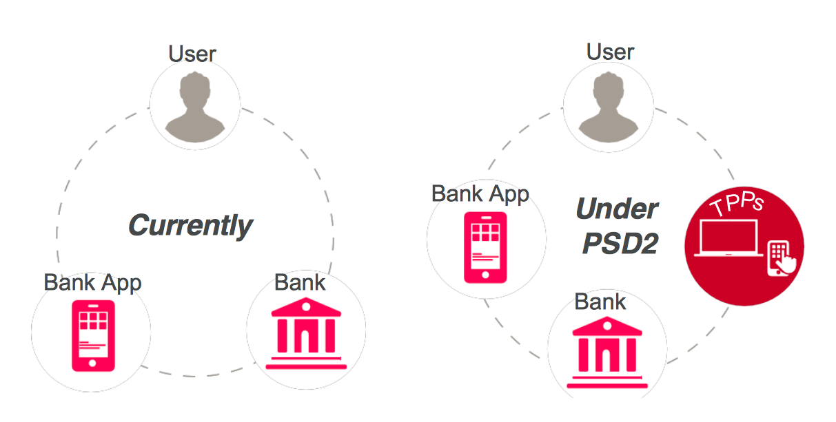 wat is PSD2